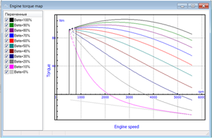Example of analytic engine map for spark ignition engine