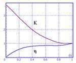 ExampleCombinedTorqueConverterCharacteristics2