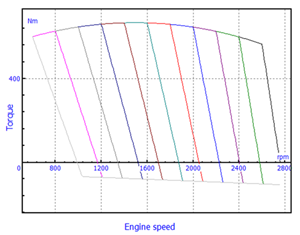 Torque map for diesel engine with all-speed governor