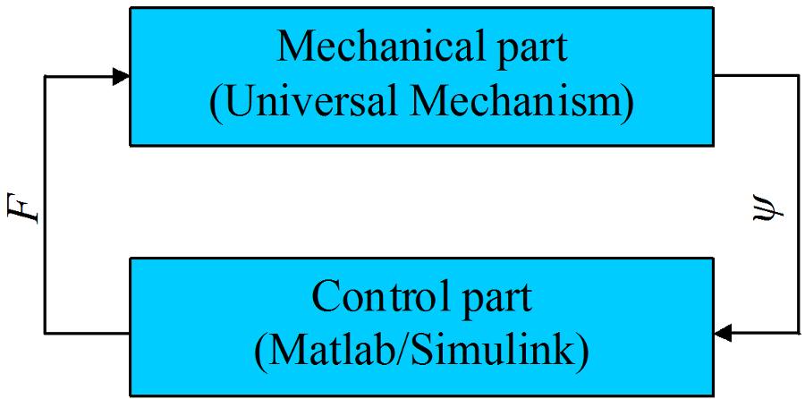 Схема обмена данными