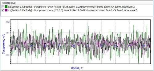 Расчет собственных частот и форм системы